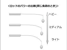 ロッドのパワーの比較