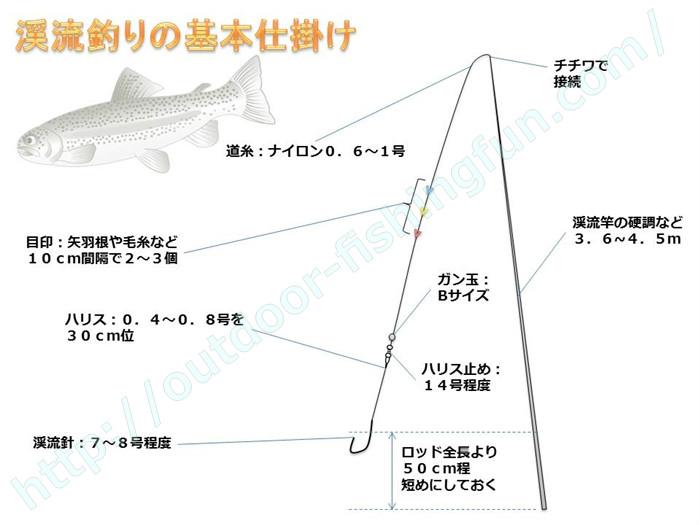 渓流や管理釣り場 マス釣り 仕掛け 餌