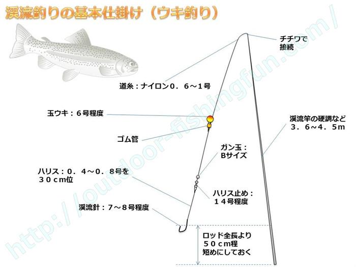 渓流や管理釣り場 マス釣り ウキ仕掛け 図解