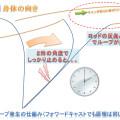 フライキャスティング-ループができる原理