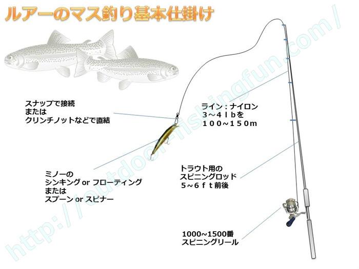 渓流 管理釣り場 マス釣り ルアー仕掛け 道具