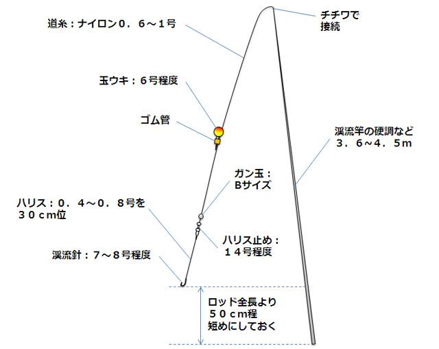 マス釣りの仕掛け(ウキ釣り)