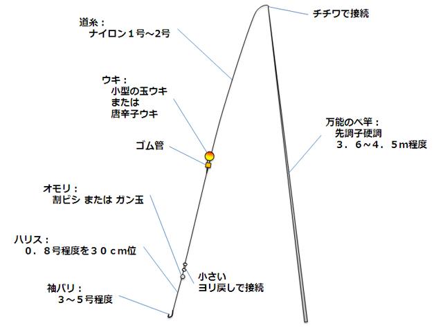 川釣り入門-仕掛け(図解)