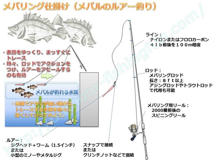 メバリング (メバルのルアー釣り) 仕掛け 基本タックル