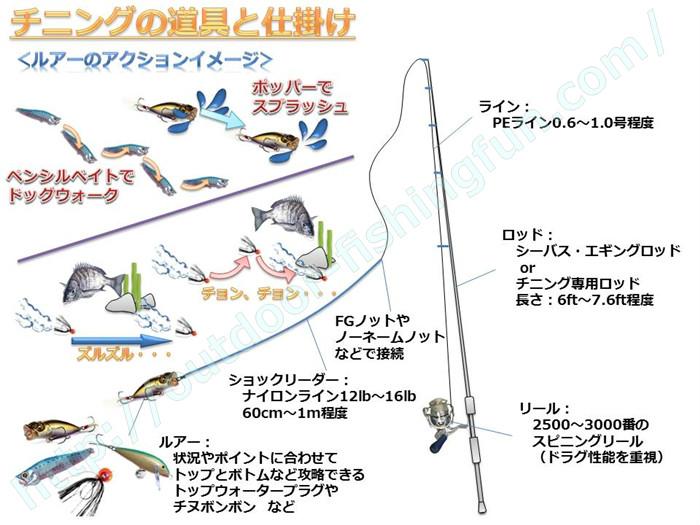 チニング チヌのルアー釣り 仕掛け 道具