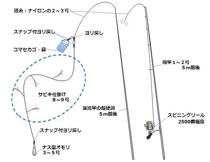 秋刀魚のサビキ仕掛け 図解
