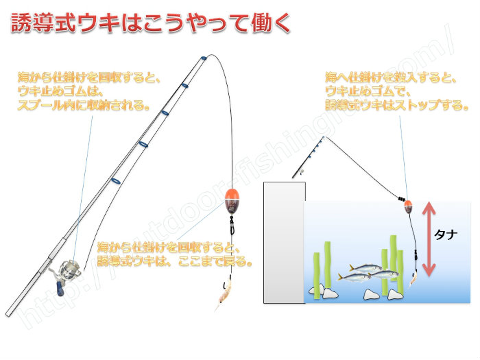 堤防のウキ釣り仕掛け 誘導式ウキ釣り仕掛けの原理